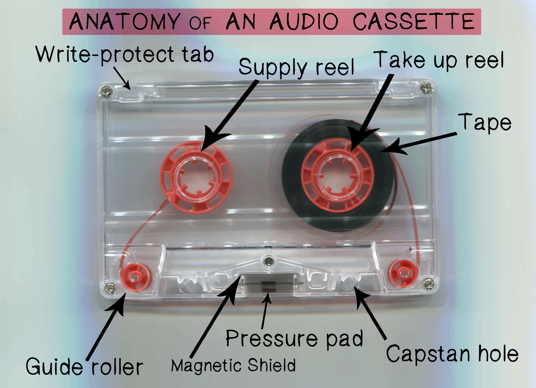 Anatomy of a Cassette
